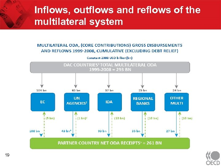 Inflows, outflows and reflows of the multilateral system 19