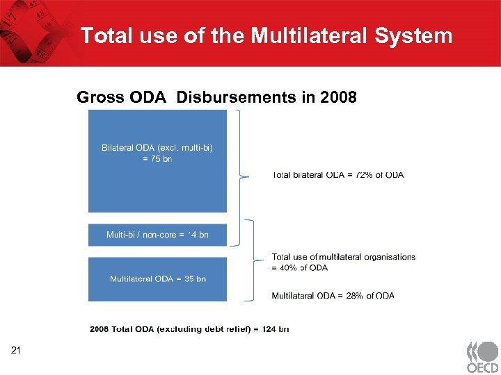 Total use of the Multilateral System Gross ODA Disbursements in 2008 21