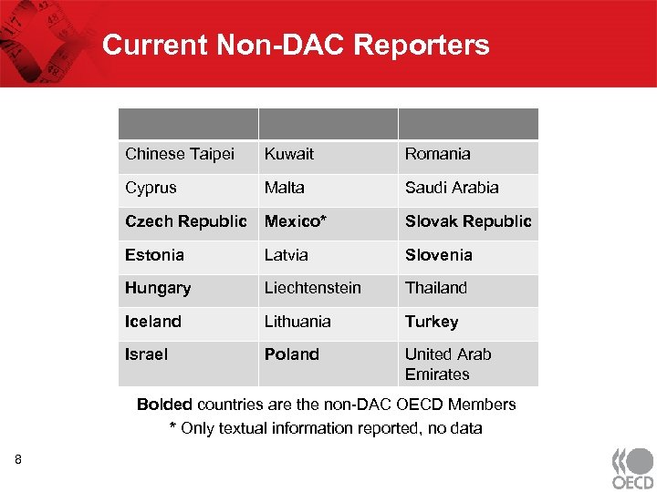 Current Non-DAC Reporters Chinese Taipei Kuwait Romania Cyprus Malta Saudi Arabia Czech Republic Mexico*
