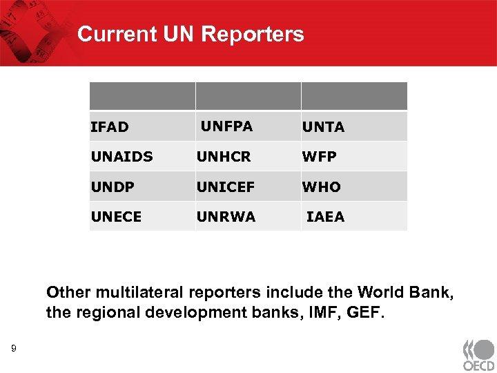 Current UN Reporters IFAD UNFPA UNTA UNAIDS UNHCR WFP UNDP UNICEF WHO UNECE UNRWA