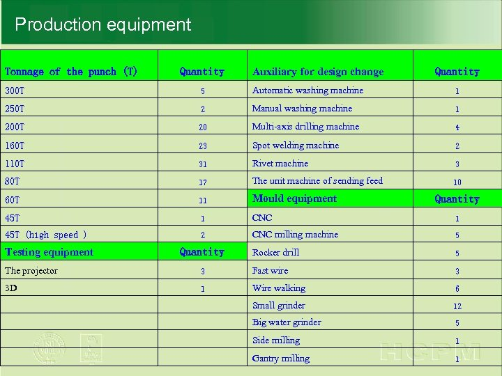 Production equipment Tonnage of the punch (T) Quantity Auxiliary for design change Quantity 300