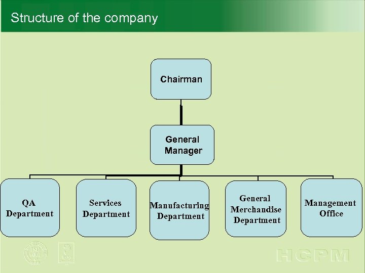Structure of the company Chairman General Manager QA Department Services Department Manufacturing Department General