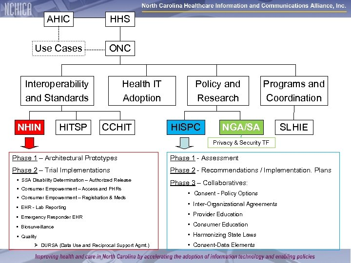 AHIC HHS Use Cases ONC Interoperability and Standards NHIN HITSP Health IT Adoption CCHIT