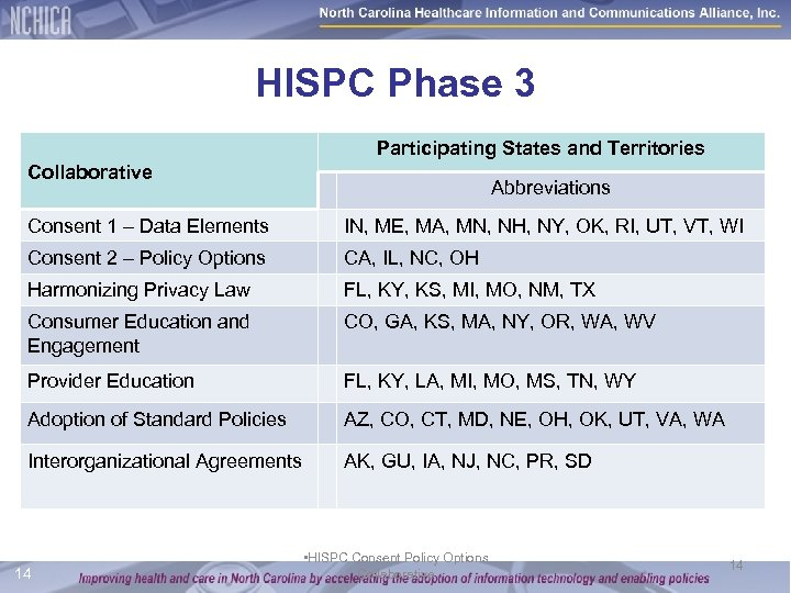 HISPC Phase 3 Participating States and Territories Collaborative Abbreviations Consent 1 – Data Elements