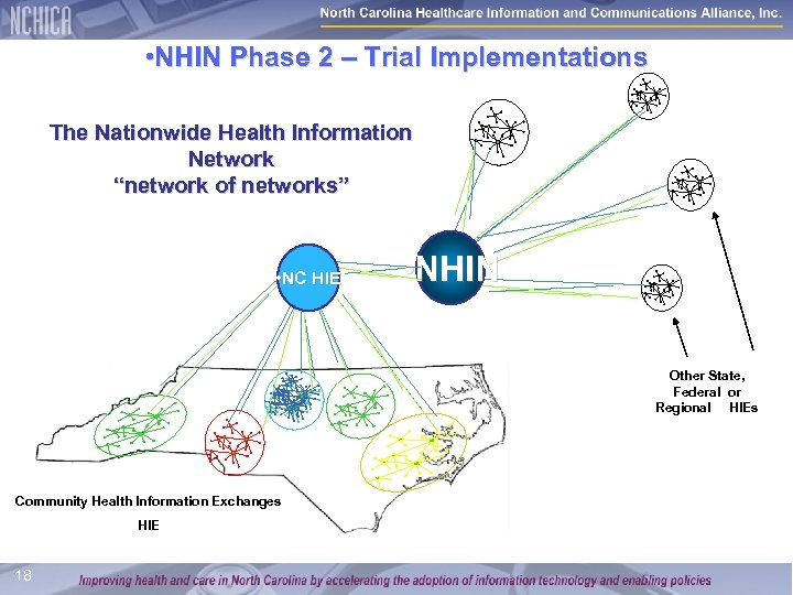 """• NHIN Phase 2 – Trial Implementations The Nationwide Health Information Network """"network"""