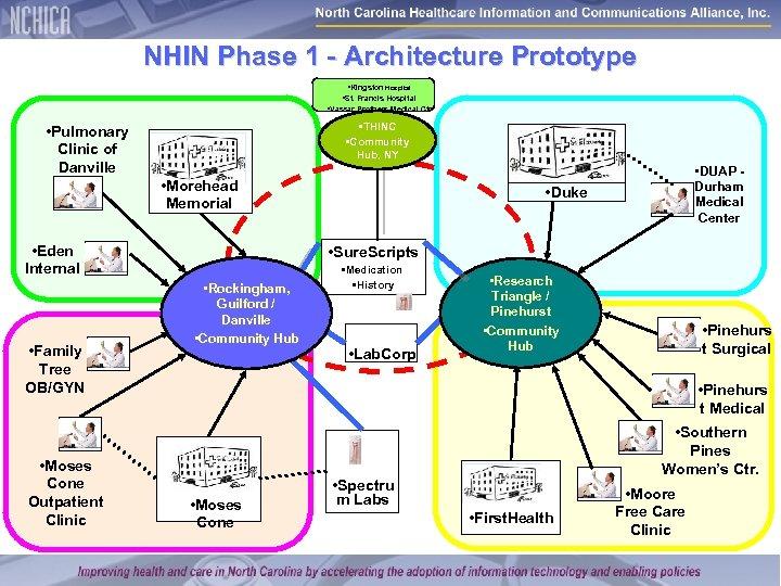 NHIN Phase 1 - Architecture Prototype • Kingston Hospital • St. Francis Hospital •