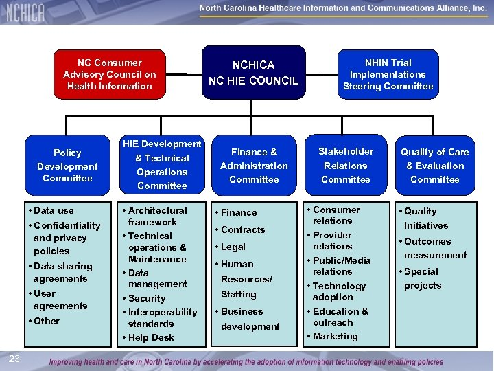 NC Consumer Advisory Council on Health Information Policy Development Committee • Data use •