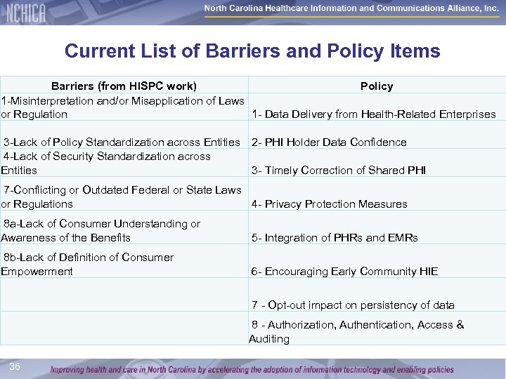 Current List of Barriers and Policy Items Barriers (from HISPC work) Policy 1 -Misinterpretation