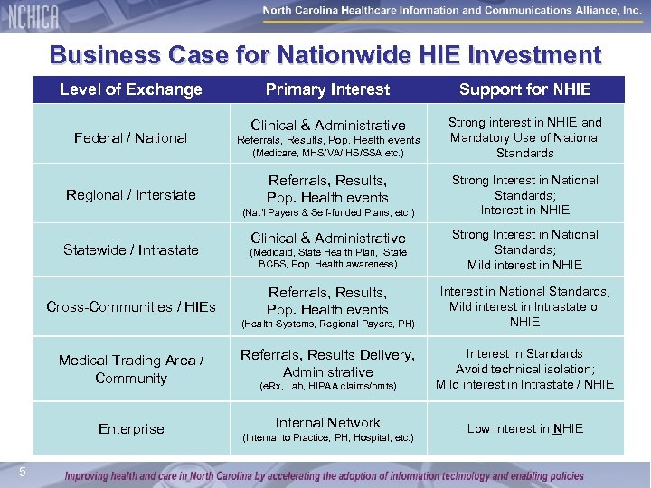 Business Case for Nationwide HIE Investment Level of Exchange Federal / National Primary Interest