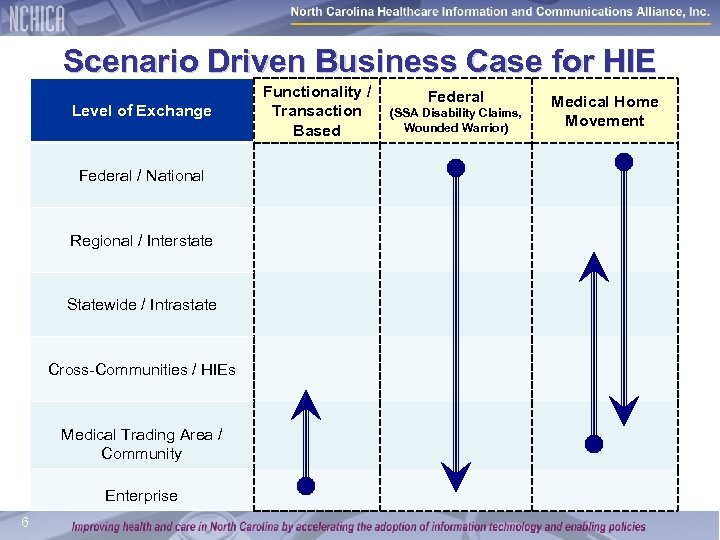 Scenario Driven Business Case for HIE Level of Exchange Federal / National Regional /