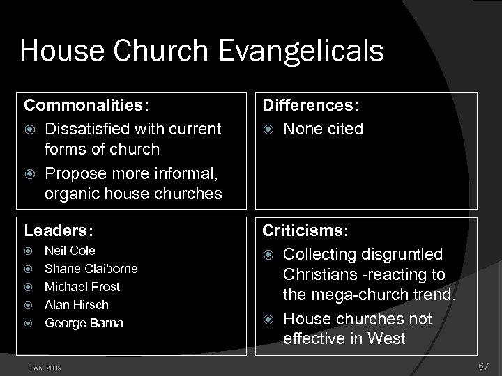 House Church Evangelicals Commonalities: Dissatisfied with current forms of church Propose more informal, organic