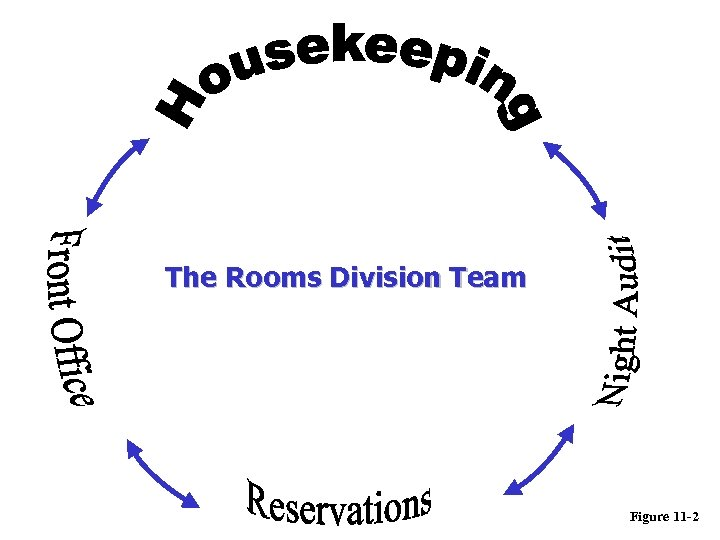 The Rooms Division Team Figure 11 -2