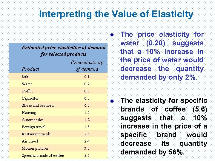 Interpreting the Value of Elasticity u The price elasticity for water (0. 20) suggests