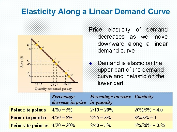 Elasticity Along a Linear Demand Curve Price elasticity of demand decreases as we move