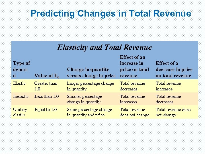 Predicting Changes in Total Revenue Elasticity and Total Revenue Type of deman d Value