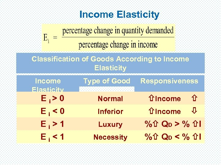 Income Elasticity Classification of Goods According to Income Elasticity Type of Good E i>