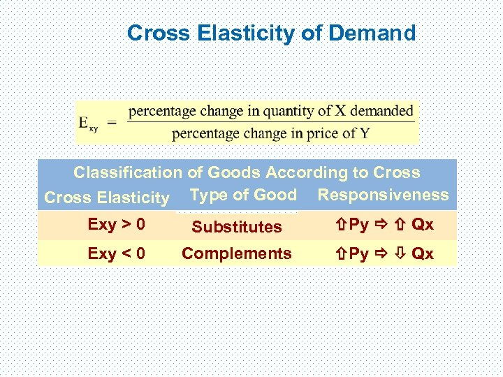 Cross Elasticity of Demand Classification of Goods According to Cross Elasticity Type of Good