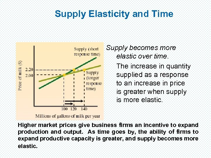 Supply Elasticity and Time Supply becomes more elastic over time. The increase in quantity