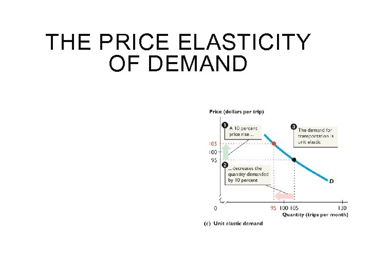 THE PRICE ELASTICITY OF DEMAND