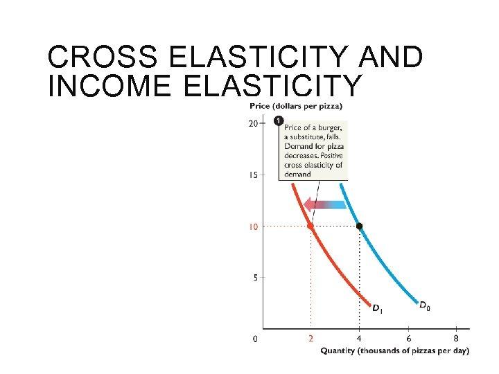 CROSS ELASTICITY AND INCOME ELASTICITY