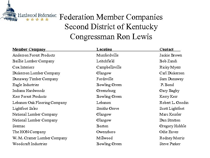 Federation Member Companies Second District of Kentucky Congressman Ron Lewis Member Company Anderson Forest