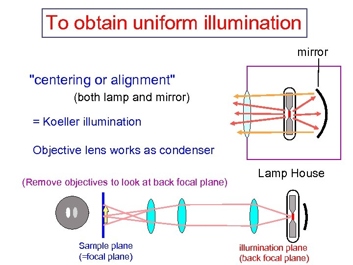 To obtain uniform illumination mirror
