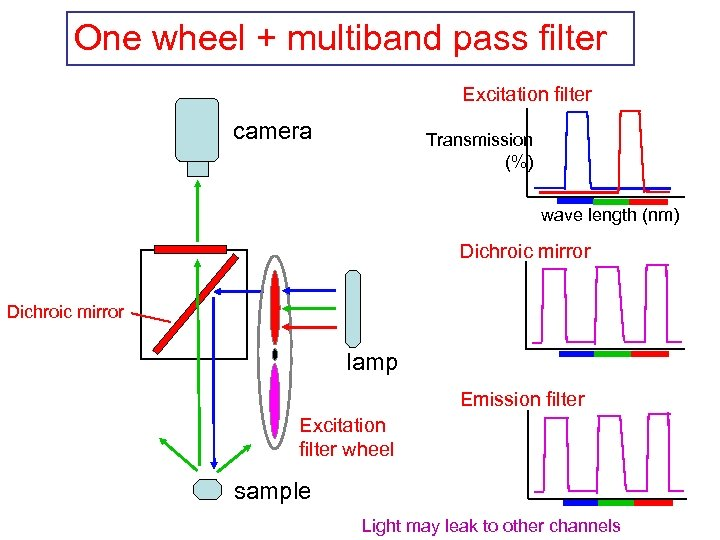 One wheel + multiband pass filter Excitation filter camera Transmission (%) wave length (nm)