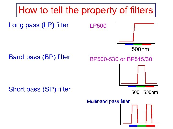 How to tell the property of filters Long pass (LP) filter LP 500 nm