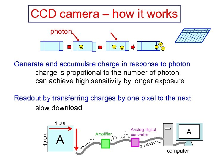 CCD camera – how it works photon - - - Generate and accumulate charge