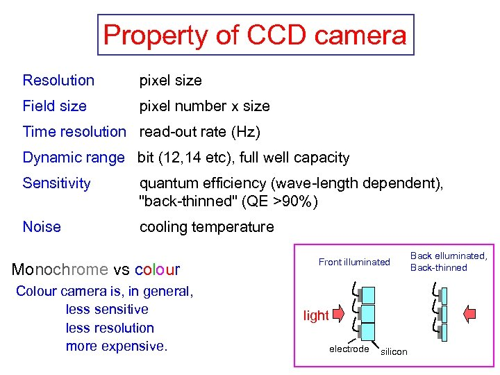Property of CCD camera Resolution pixel size Field size pixel number x size Time