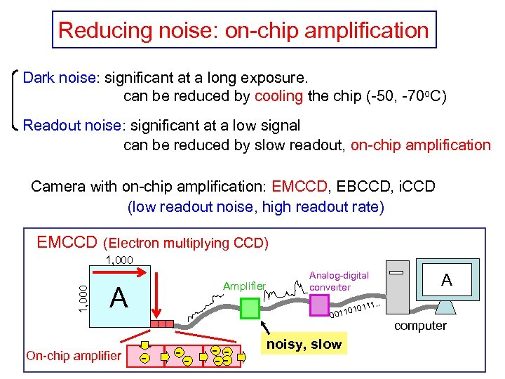 Reducing noise: on-chip amplification Dark noise: significant at a long exposure. can be reduced