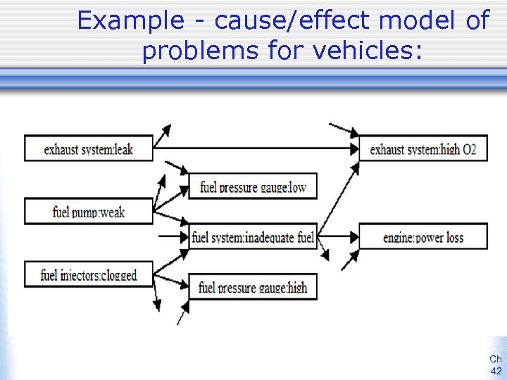 Example - cause/effect model of problems for vehicles: Ch 42