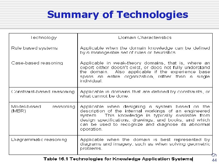 Summary of Technologies Ch 44