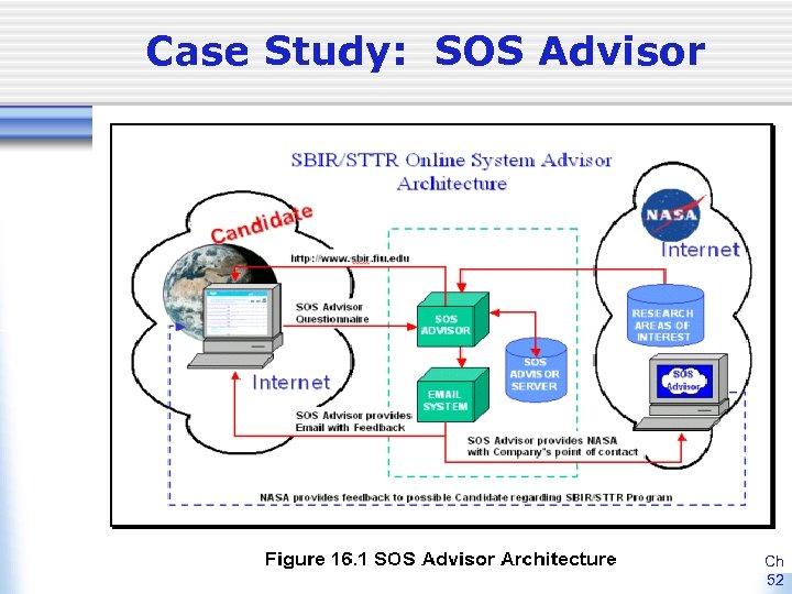 Case Study: SOS Advisor Ch 52