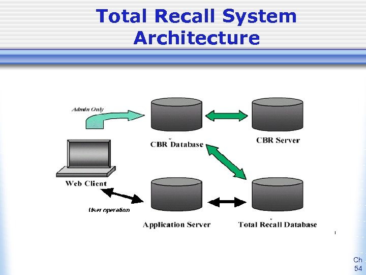 Total Recall System Architecture Ch 54