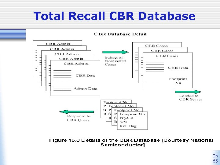 Total Recall CBR Database Ch 55