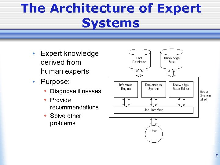 The Architecture of Expert Systems • Expert knowledge derived from human experts • Purpose: