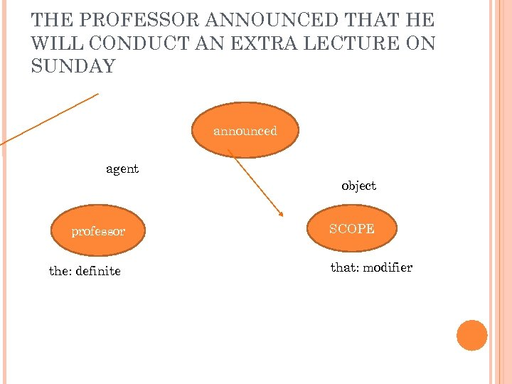 THE PROFESSOR ANNOUNCED THAT HE WILL CONDUCT AN EXTRA LECTURE ON SUNDAY announced agent