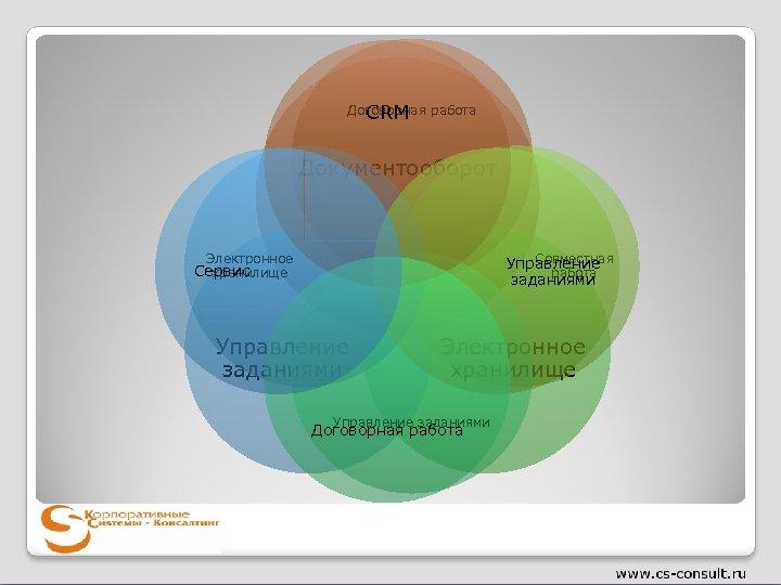 Договорная работа CRM Документооборот Электронное Совместная Управление работа заданиями Сервис хранилище Управление заданиями Электронное