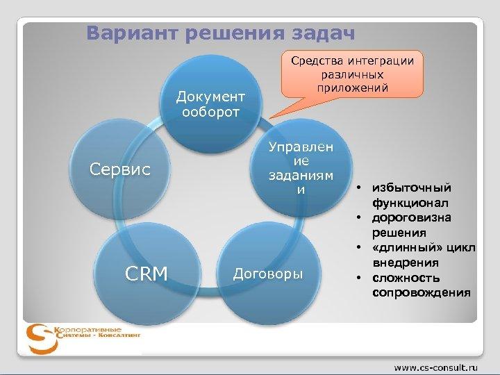Вариант решения задач Документ ооборот Сервис CRM Средства интеграции различных приложений Управлен ие заданиям