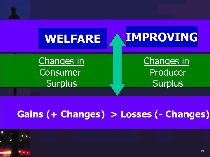 IMPROVING WELFARE Changes in Consumer Surplus + Changes in Producer Surplus Gains (+ Changes)