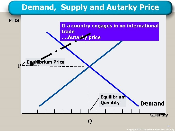 Demand, Supply and Autarky Price P If a country engages in no international trade