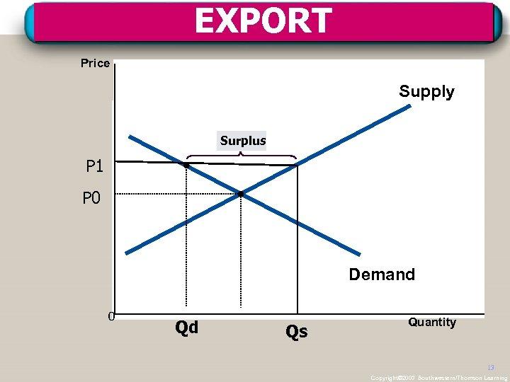 EXPORT Price Supply Surplus P 1 P 0 Demand 0 Qd Qs Quantity 13