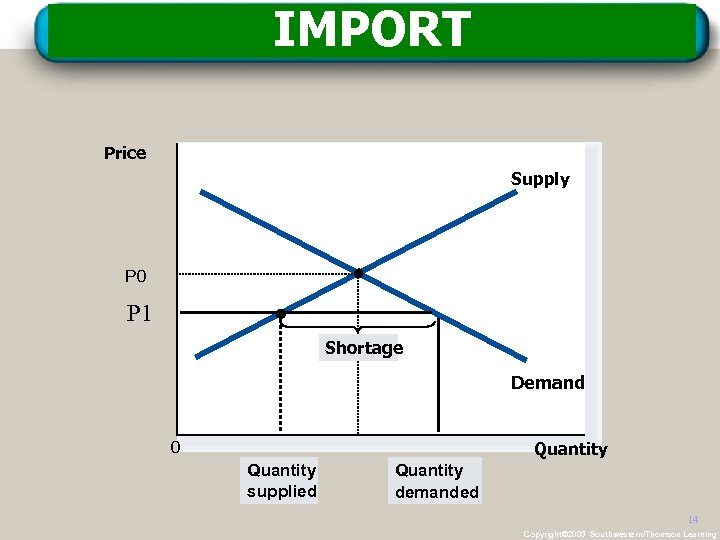 IMPORT Price Supply P 0 P 1 Shortage Demand 0 Quantity supplied Quantity demanded