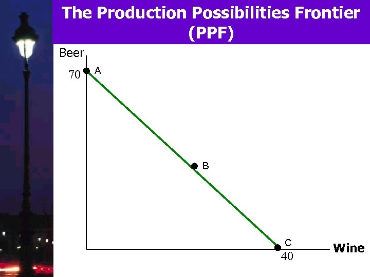 The Production Possibilities Frontier (PPF) Beer 70 A B C 40 Wine