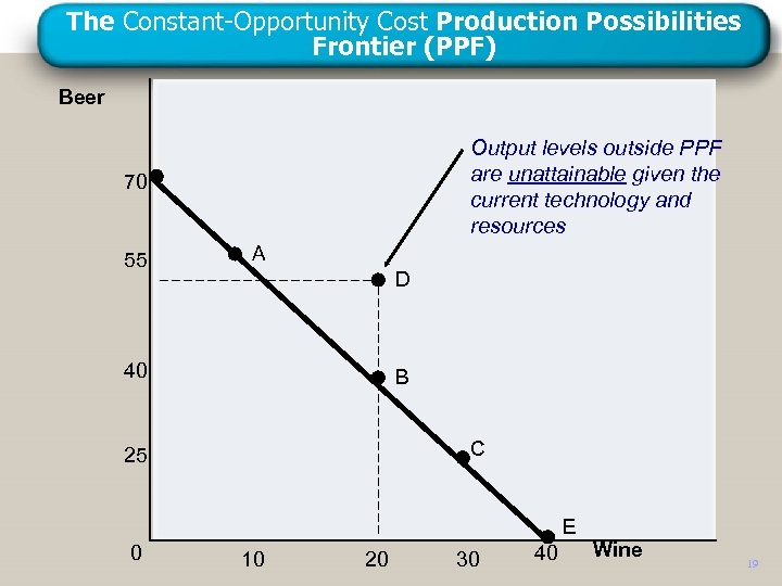 The Constant-Opportunity Cost Production Possibilities Frontier (PPF) Beer Output levels outside PPF are unattainable