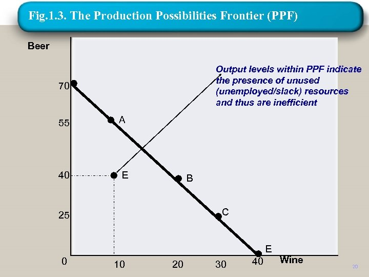Fig. 1. 3. The Production Possibilities Frontier (PPF) Beer Output levels within PPF indicate