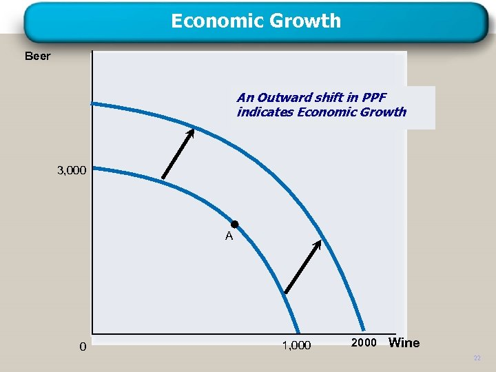 Economic Growth Beer An Outward shift in PPF indicates Economic Growth 3, 000 A