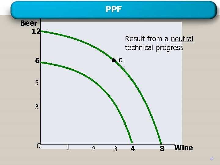 PPF Beer 12 Result from a neutral technical progress 6 C 5 3 0