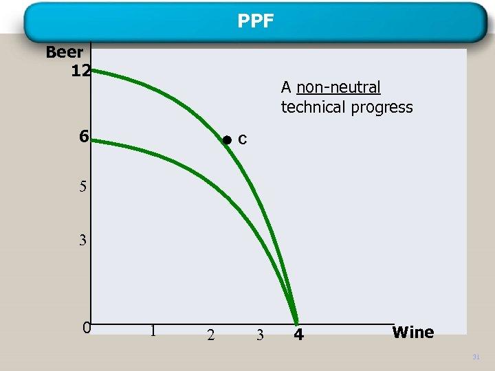 PPF Beer 12 A non-neutral technical progress 6 C 5 3 0 1 2